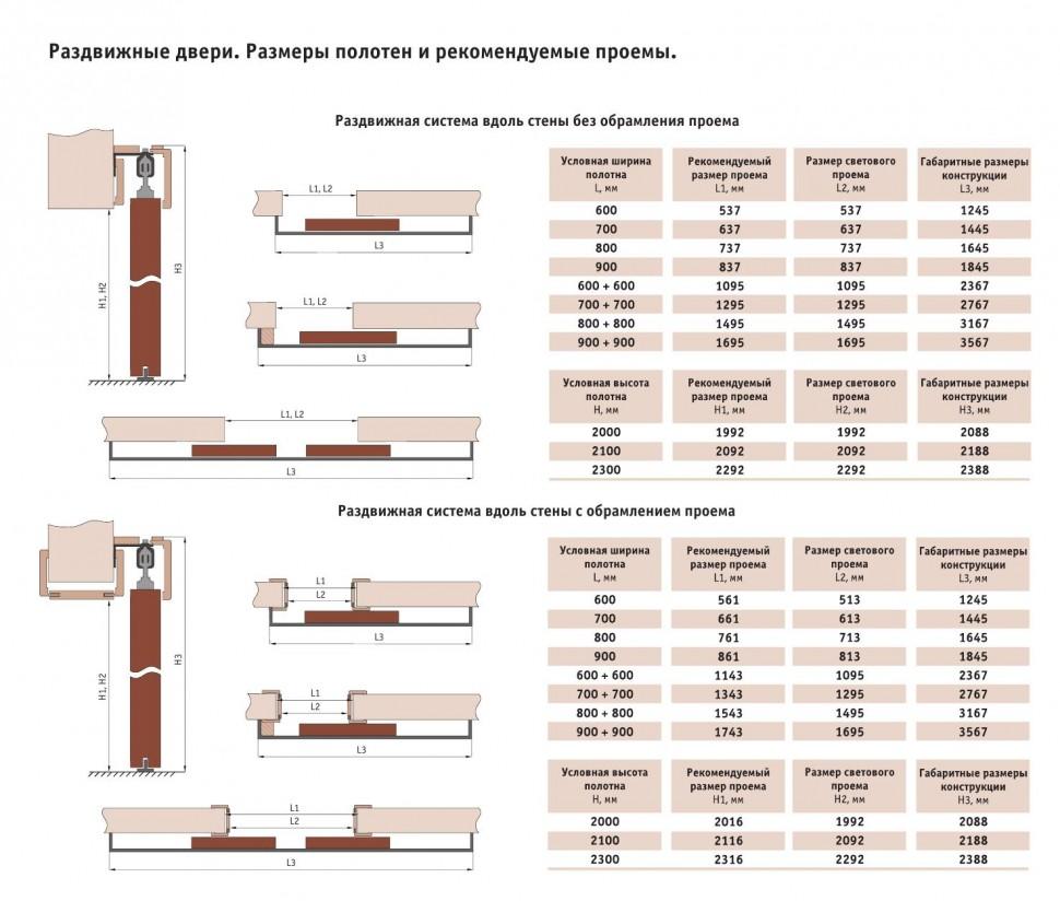 Размеры раздвижных дверей