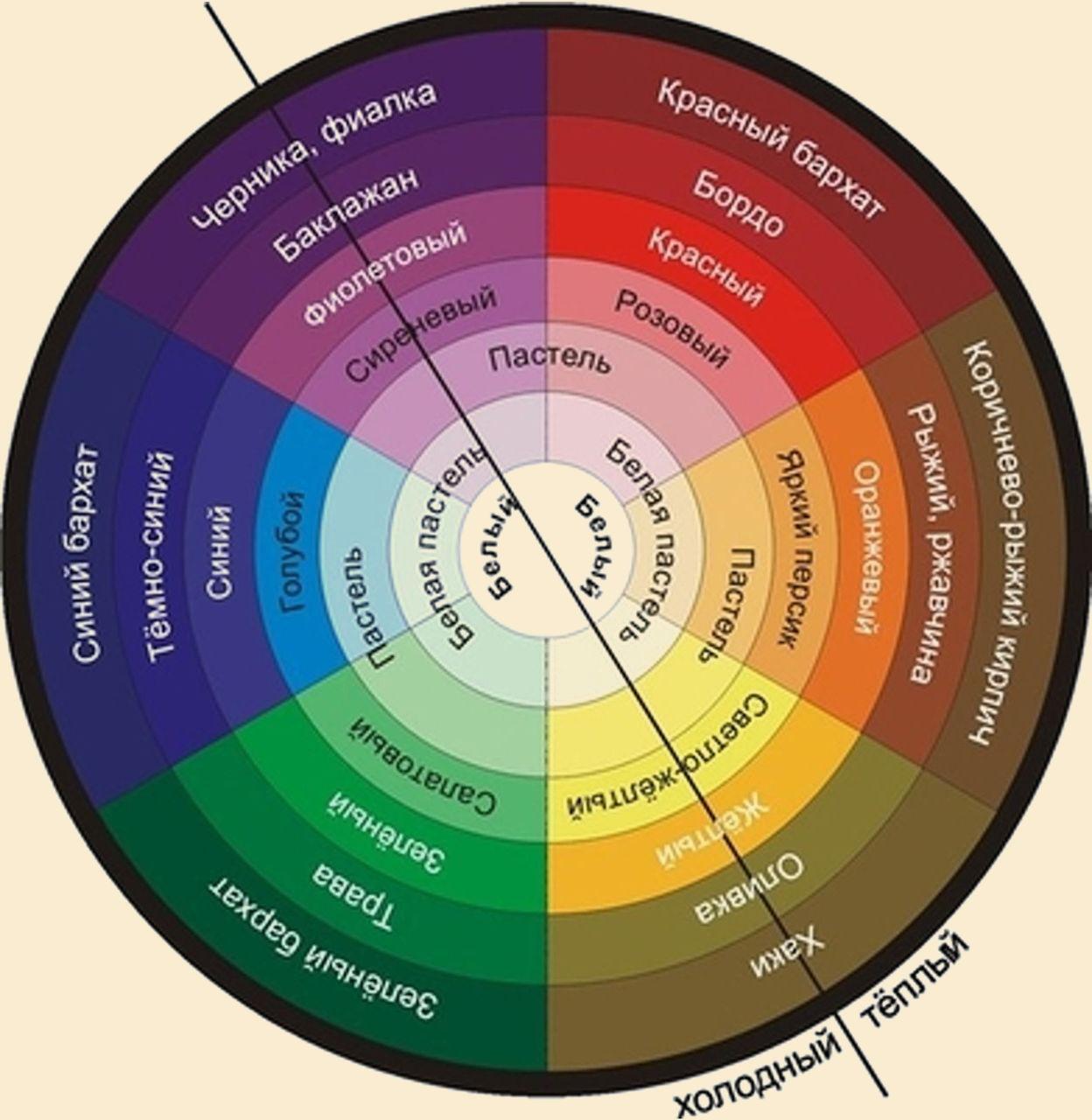 Цветовой круг для определения сочетания цветов.