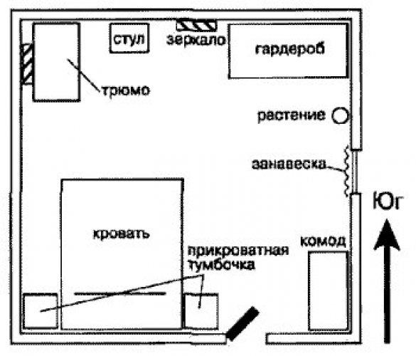 Спальня по фен-шуй: основные правила обустройства и расположение кровати